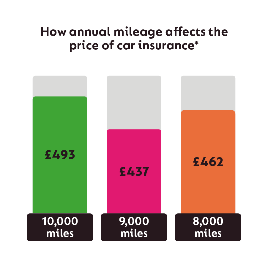 How your mileage affects your car insurance costs