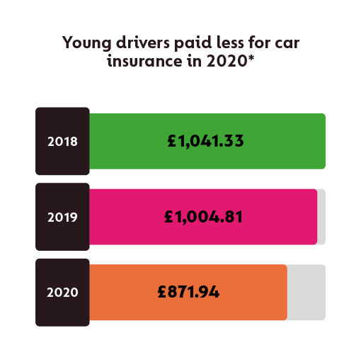 cost of car insurance for young drivers
